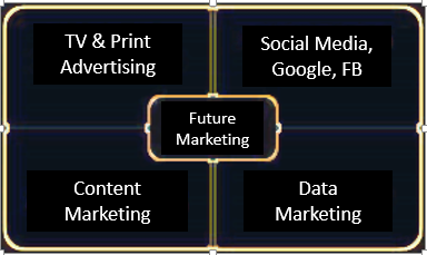 Why to adopt future marketing techniques